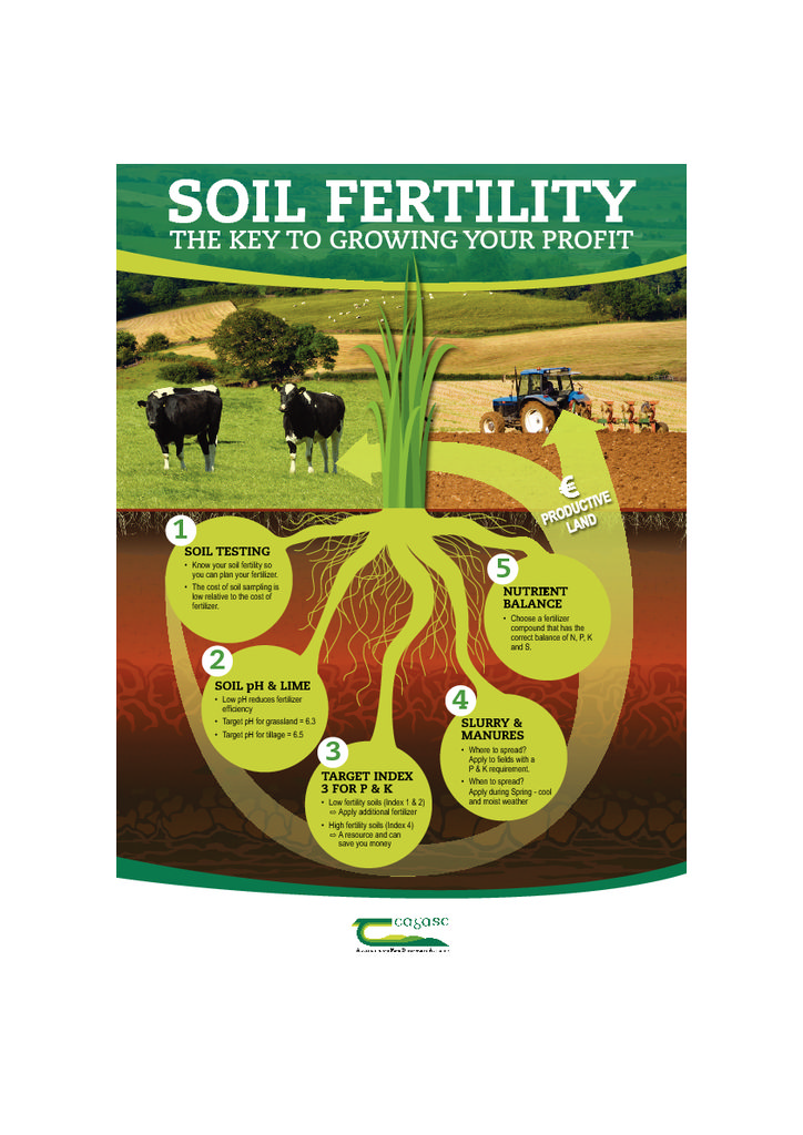 Download 5 Steps to Better Soil Fertility - Teagasc