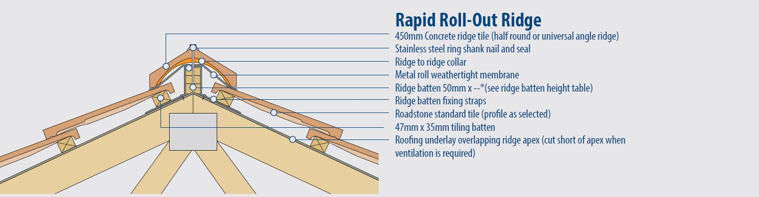 Rapid roll out ridge